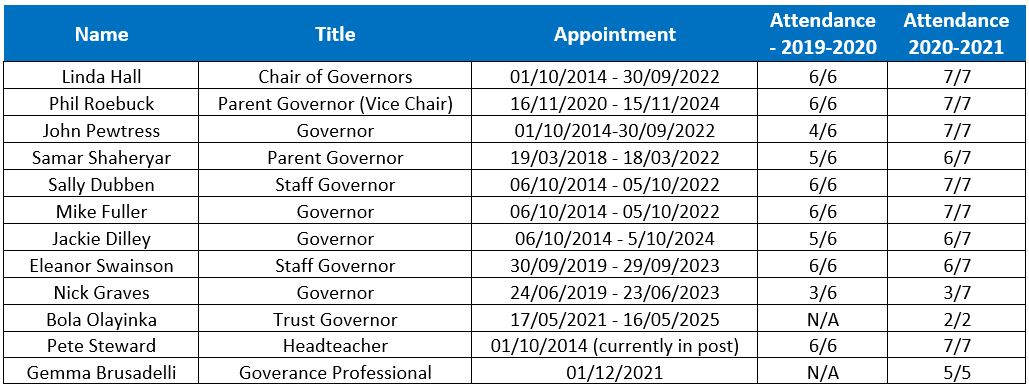 appointed governors-v2021-09-09
